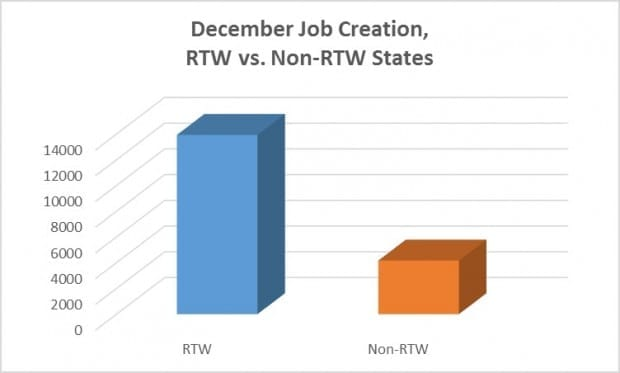 A Holly Jolly Month for Right to Work