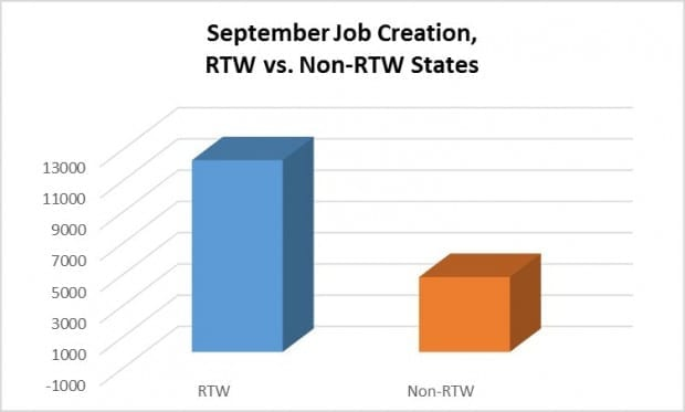 In September, RTW States Score Another Win
