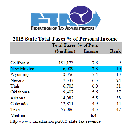 NM's tax burdens are at California levels: why is Santa Fe even talking about tax hikes?