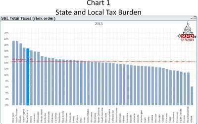New report: New Mexico's tax burden is 5th-highest in nation