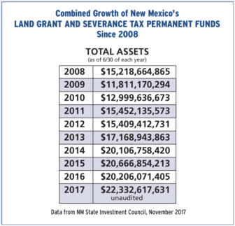 No Need for New Permanent Fund in New Mexico