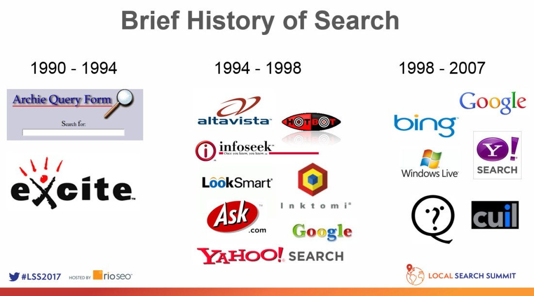 history-of-search