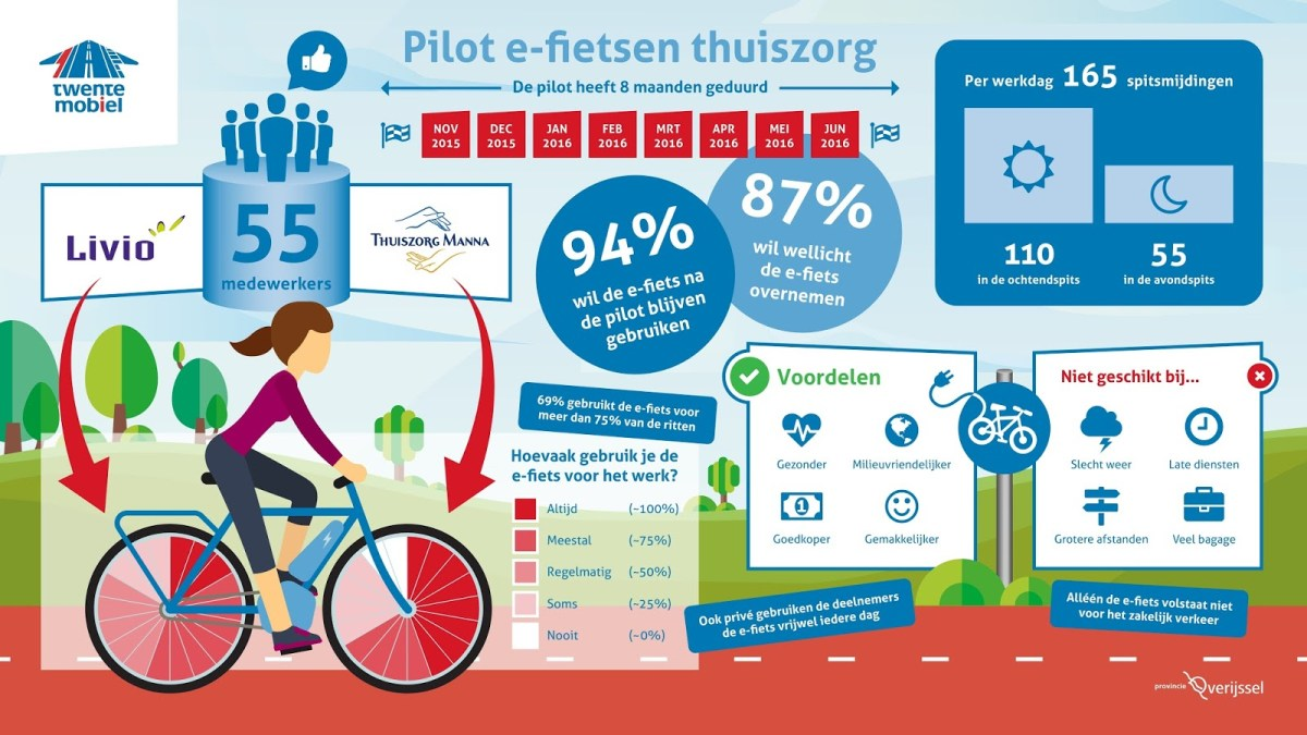RIPPL #14: Twente Care Workers Switch to E-Bikes