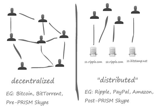 ripple-distributed-vs-decentralized