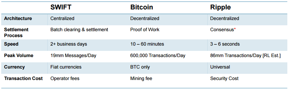 ripple-vs-swift-vs-bitcoin