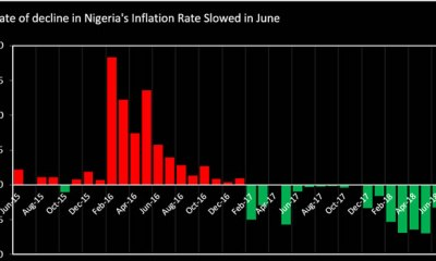 Nigeria's inflation falls to 11.23% in June, lowest drop in 5 months