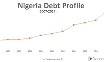 FG spent N610.2b to service N13trn local debts in three months