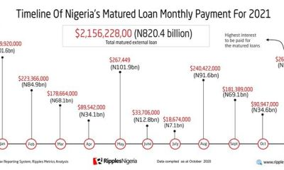 Every Month Nigeria will pay N68.5 billion for due external debt in 2021
