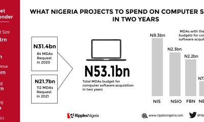 RipplesMetrics: Nigeria to spend N53bn to buy computer softwares in two years