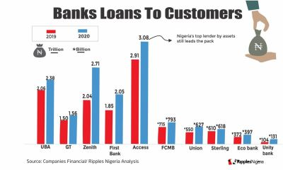 RipplesMetrics... Top ten Nigerian banks with highest loan to customers in 2020
