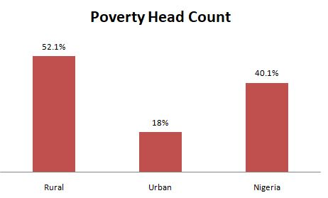 RipplesMetrics.... Six charts that show life is getting tougher for Nigerians