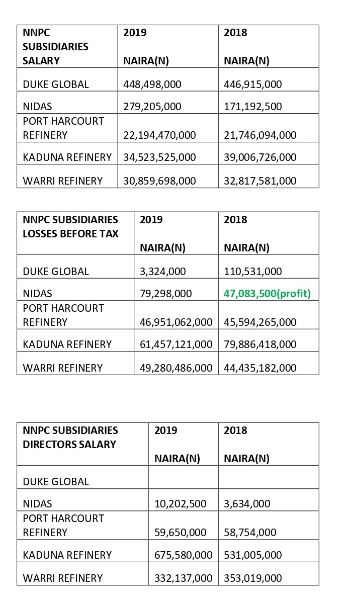RipplesMetrics: Despite huge losses, debts, directors, workers enjoy largesse in NNPC subsidiaries