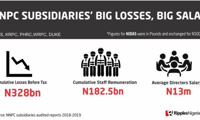 RipplesMetrics: Despite huge losses, debts, directors, workers enjoy largesse in NNPC subsidiaries