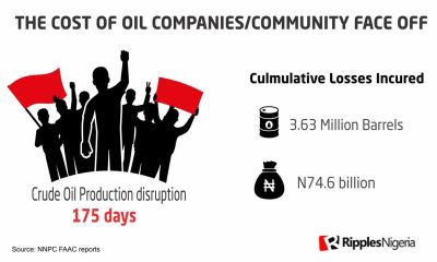 RipplesMetrics: How oil companies, host communities fight cost Nigeria N74.6bn oil revenue
