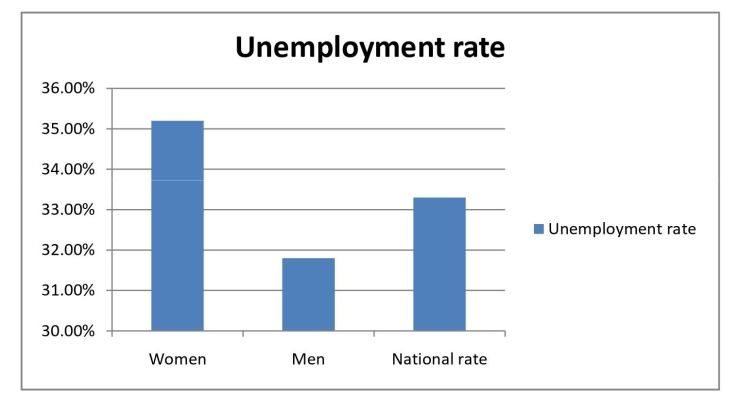 RipplesMetrics: Data shows Nigerian women are going to prison faster than men