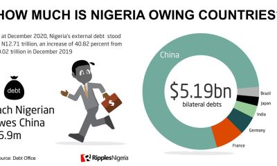 Explainer: From China to Brazil, all you need to know about Nigeria's N13trn debts to countries