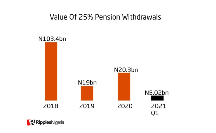 [RipplesMetrics] As economy bites, Nigerians withdrawing from pension savings up by 29.1%
