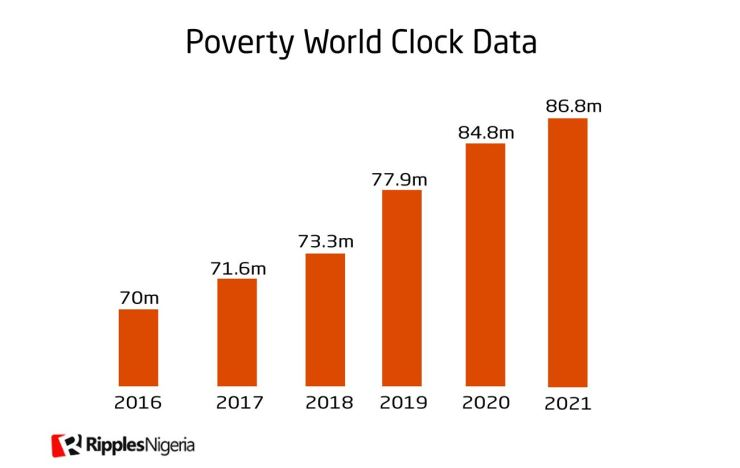 [Fact check] Did Buhari lift 10.5 million Nigerians out of poverty in two years?