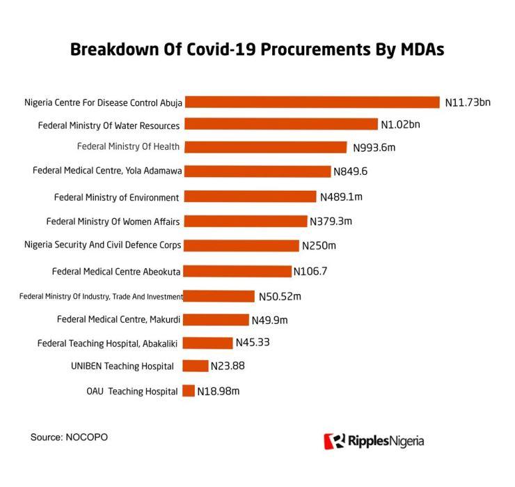 [RipplesMetrics] How MDAs spent covid-19 emergency billions on canopies, chairs, laptops, others