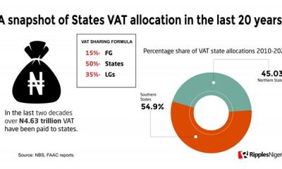 RipplesMetrics: Six Sharia States rank in top 10 VAT beneficiaries, share in N304.3bn alcohol revenue in 8yrs