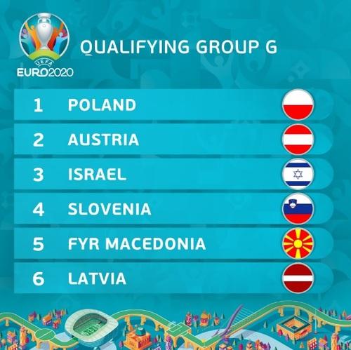 Gruppo G qualificazioni europei - Riserva di Lusso
