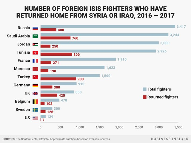 Number of Foreign Fighters Returned - Returning Foreign Fighters: A Global Threat