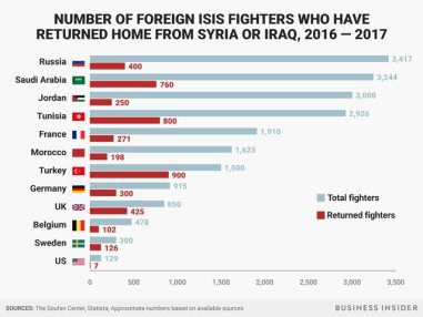 Number of Foreign Fighters Returned 300x225 - Returning Foreign Fighters: A Global Threat