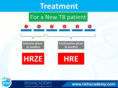 tuberculosis tb www.rishacademy.com (1)