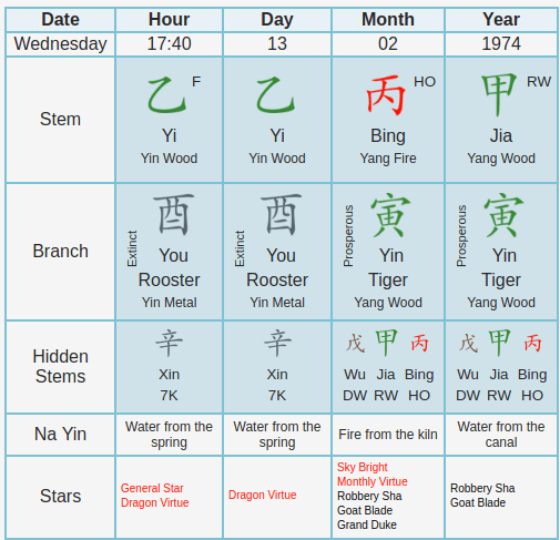 Robbie Williams' Ba Zi Chinese Astrology Horoscope | Rising