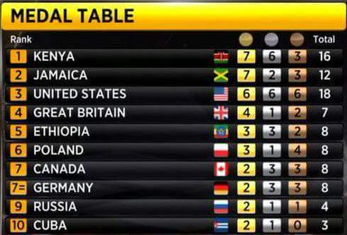 kenya-come-tops-medals-table