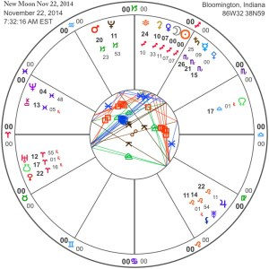 New Moon Nov 22, 2014