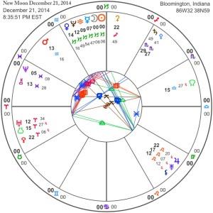 New Moon December 21, 2014