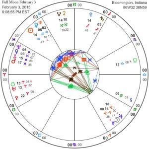Full Moon February 3