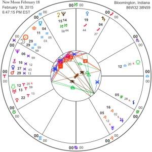 New Moon February 18
