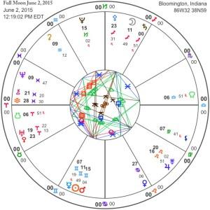 Full Moon June 2, 2015