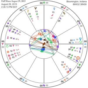 Full Moon August 29, 2015
