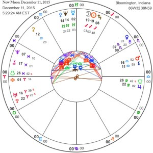 New Moon December 11, 2015