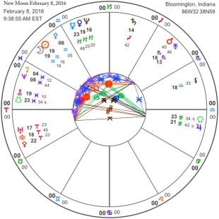 New Moon February 8, 2016