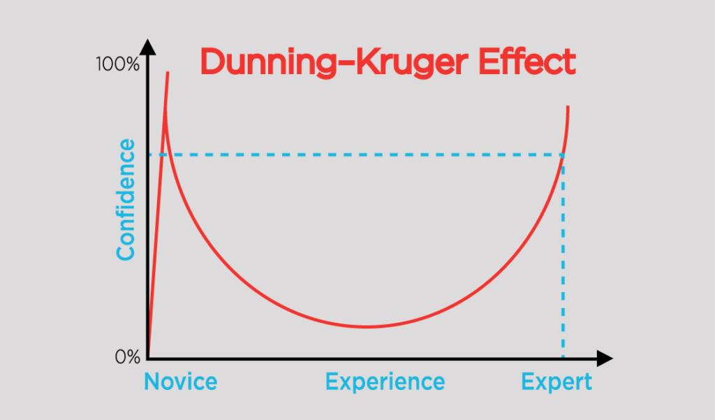 Leadership Challenges: The Dunning-Kruger Effect