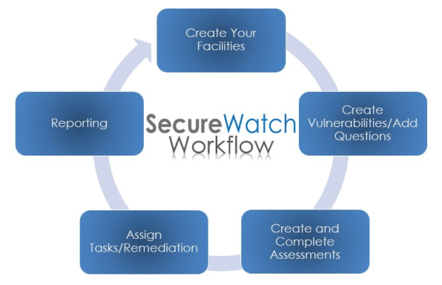 Infographic of SecureWatch risk management process