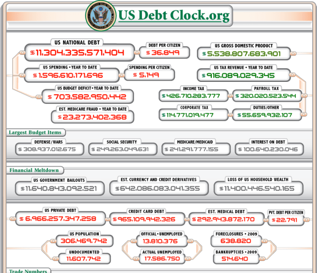 The National Debt Clock (ritholtz.com)