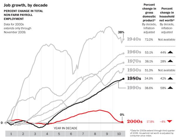 Employment growth, 2000-2010