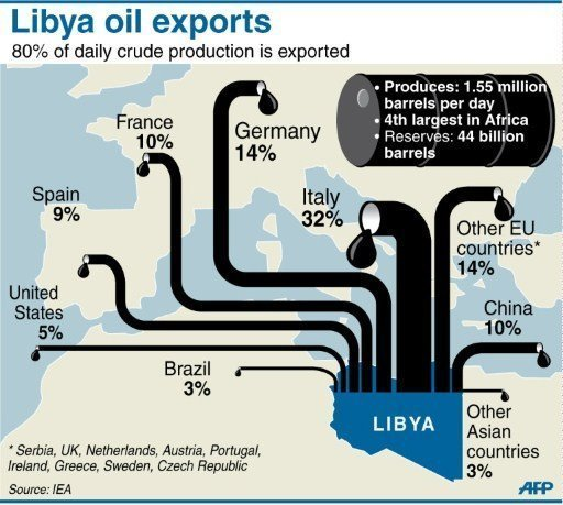 Libya has the largest proven oil reserves in Africa and is a part of the OPEC, (Organization of the Petroleum Exporting Countries).