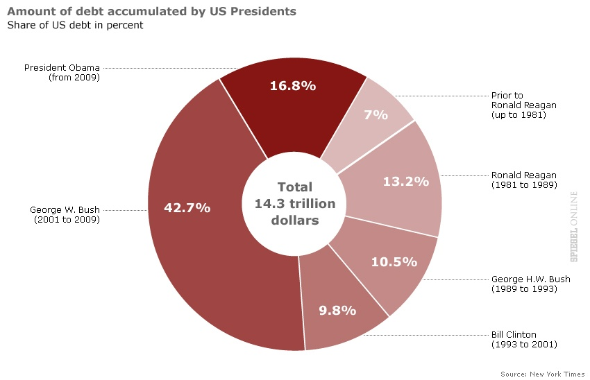 US Debt Accumulation by President