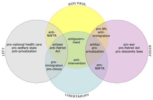 Communism Fascism And Nazism Venn Diagram Block And Schematic