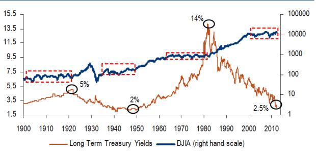 yields-djia% - Para sibaritas de los gráficos finan cieros : relación DOW JONES - RENTABILIDAD BONO