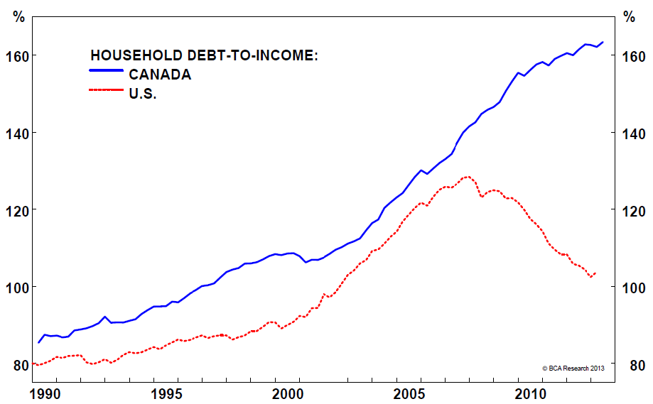 Image result for canada household debt