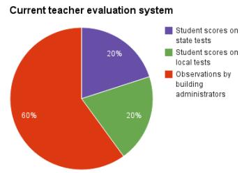 2015_0224_teacher_evaluation