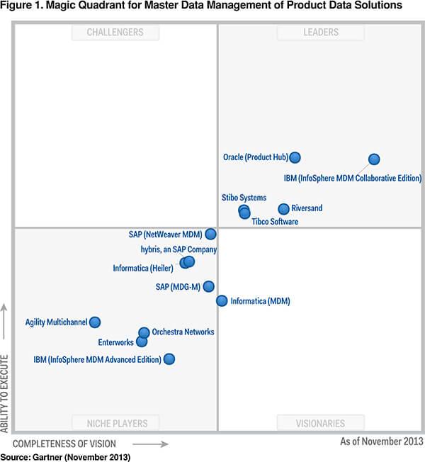 Magic Quadrant for Master Data Management of Product Data Solutions
