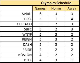 OG_Schedule